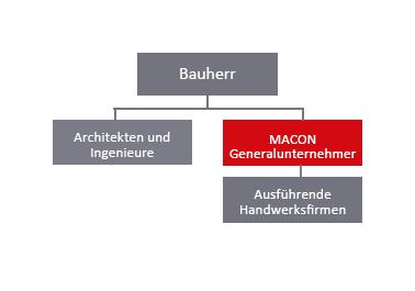 Generalunternehmer, MACON BAU GmbH Magdeburg