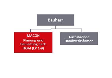 HOAI, MACON BAU GmbH Magdeburg